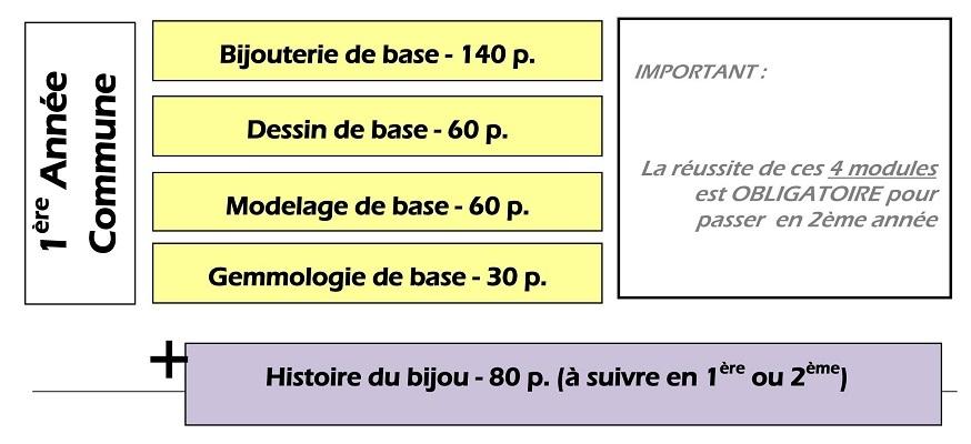 Bijouterie – 1ère tronc commun – Organigramme de la section