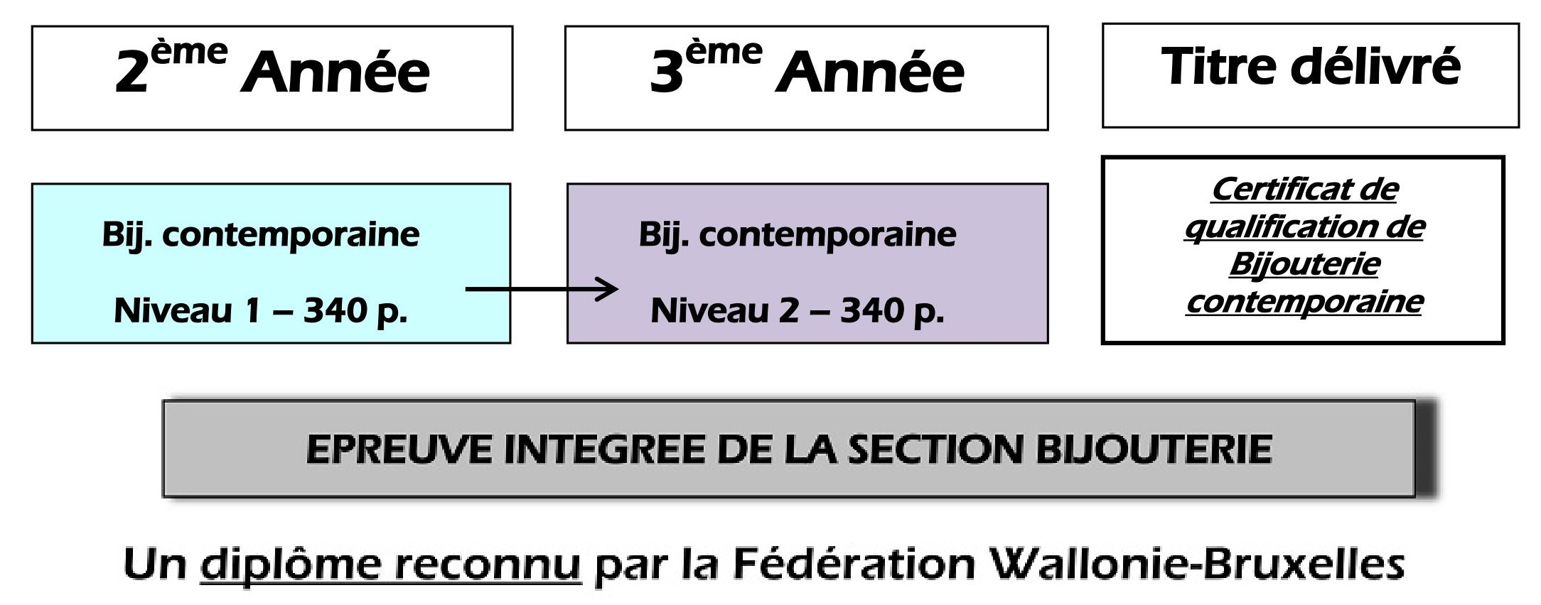 Bijouterie Contemporaine – Organigramme de la section