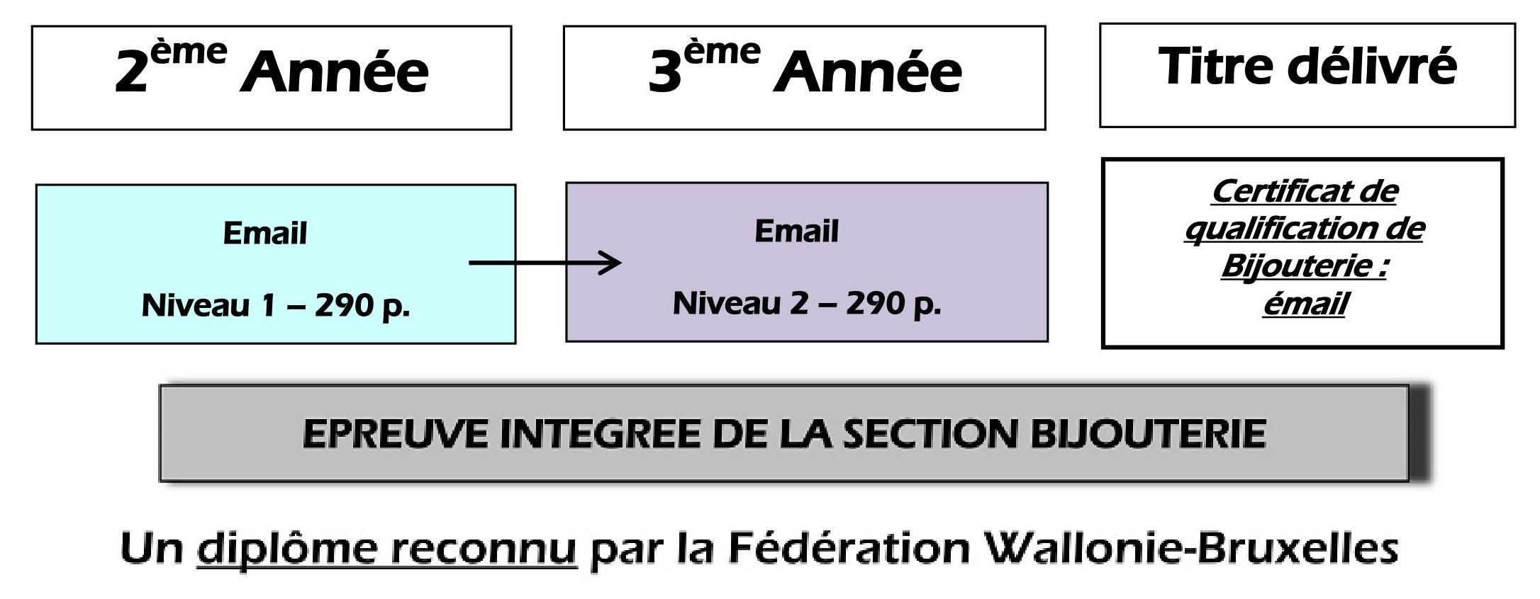 Bijouterie Email – Organigramme de la section