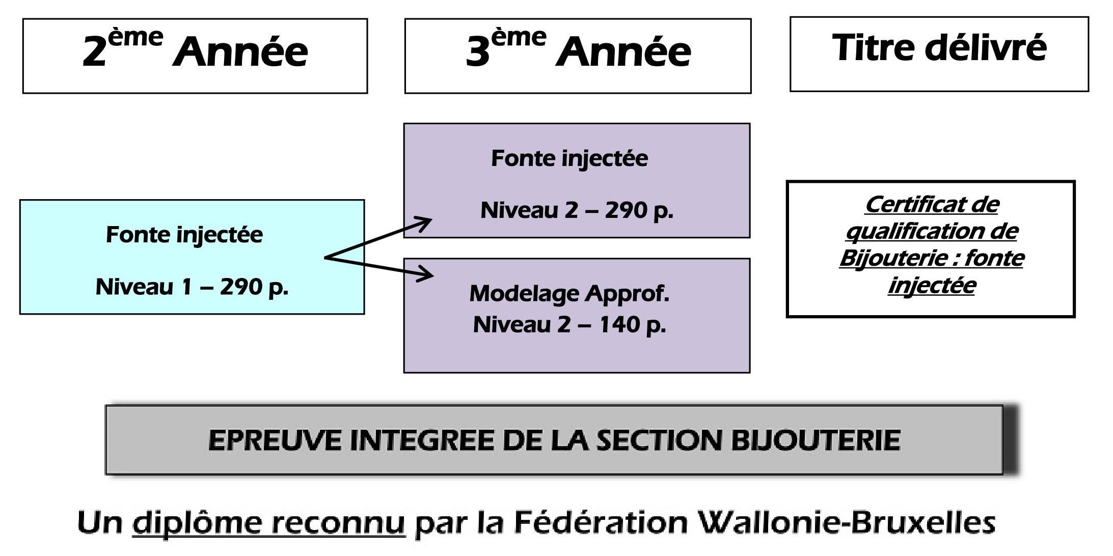 Bijouterie Fonte intégrée – Organigramme de la section