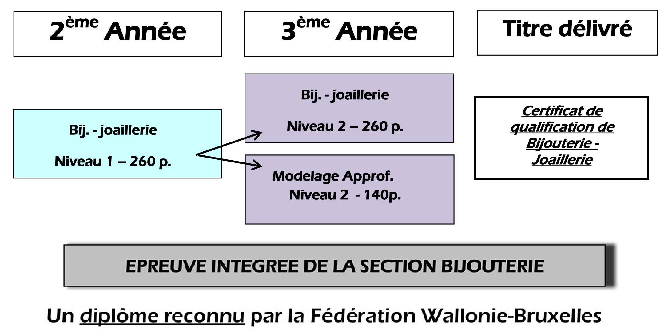 Bijouterie Joaillerie – Organigramme de la section